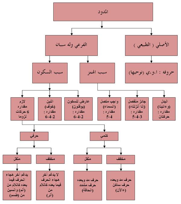 من أحكام التجويد: المدود Jadwal-modood