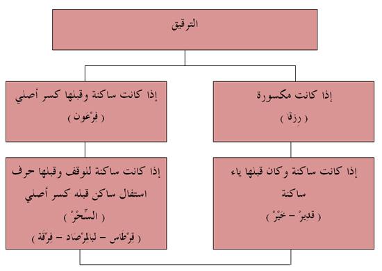 الميسر لأحكام التجويد :: جمعية القرآن الكريم للتوجيه والإرشاد - بيروت -  لبنان